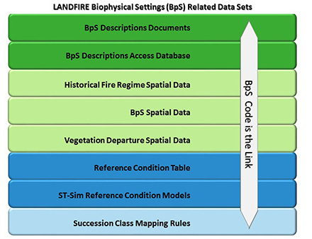 Biophysical Settings (BpS) Related Data Sets